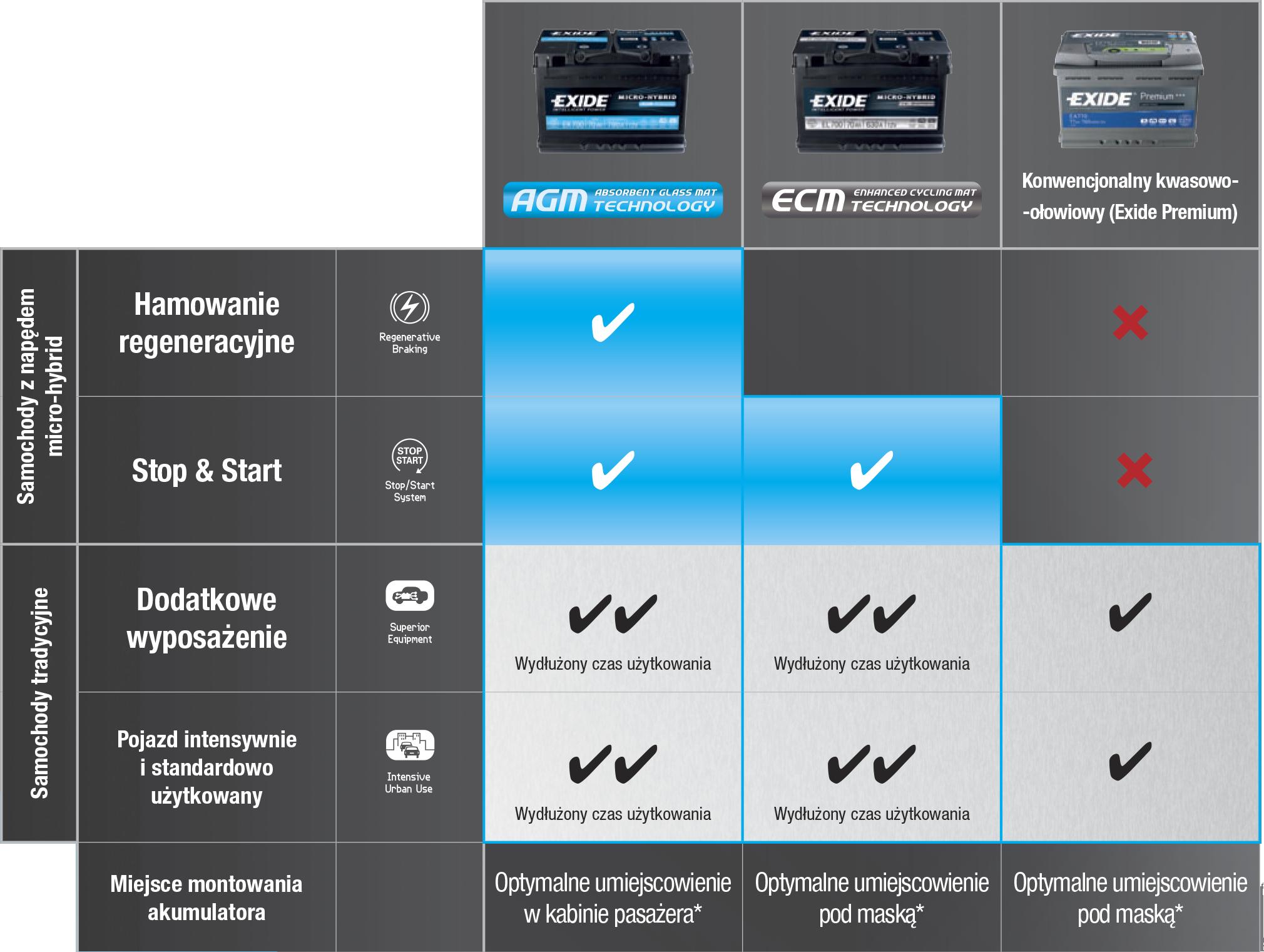 Porównanie akumulatorów Exide ECM, Exide AGM oraz Exide Premium