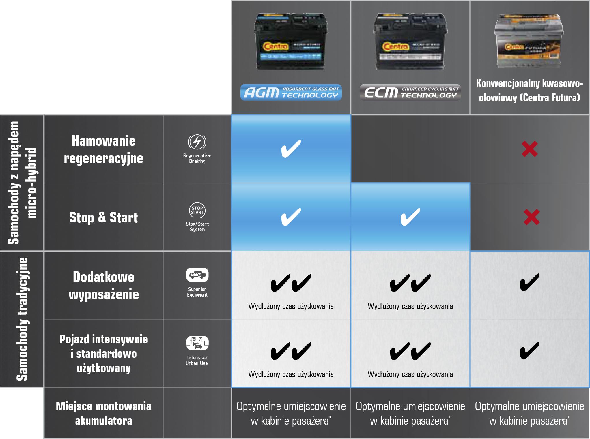 Porównanie akumulatorów Centra ECM, Centra AGM oraz Centra Futura